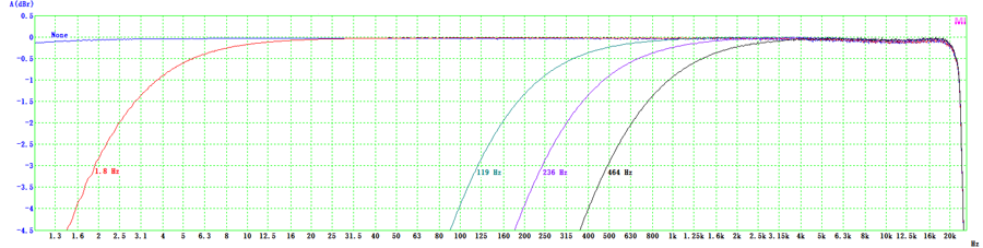 VT CAMP-2G05 High Pass Filter Frequency Response
